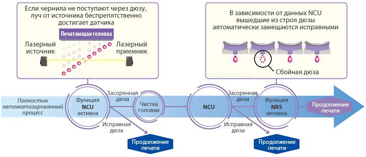 Mimaki СJV300-130/160 Plus: функция замещения сбойных дюз Nozzle recovery system (NRS)